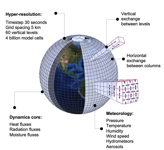 Every uniquely addressed 3-D cell allows for quantification of numerous atmospheric parameters in 30 second time steps, creating a four-dimensional database generating a digital representation of the atmosphere to a 10bit resolution.